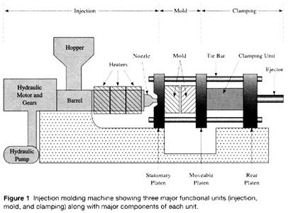 frequently asked questions - portland, connecticut - penn ... molding machine diagram mig welding machine diagram